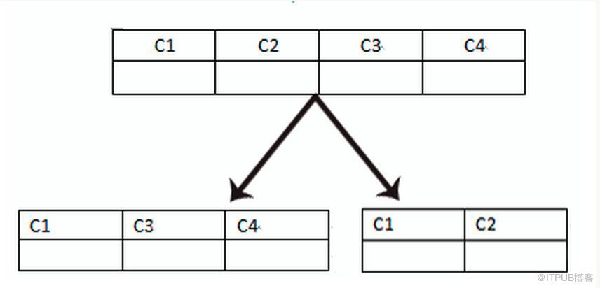 数据库分库分表解决方案汇总