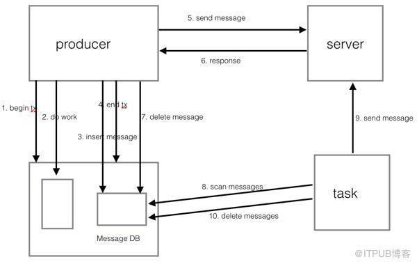 写数据库同时发mq消息事务一致性的一种解决方案
