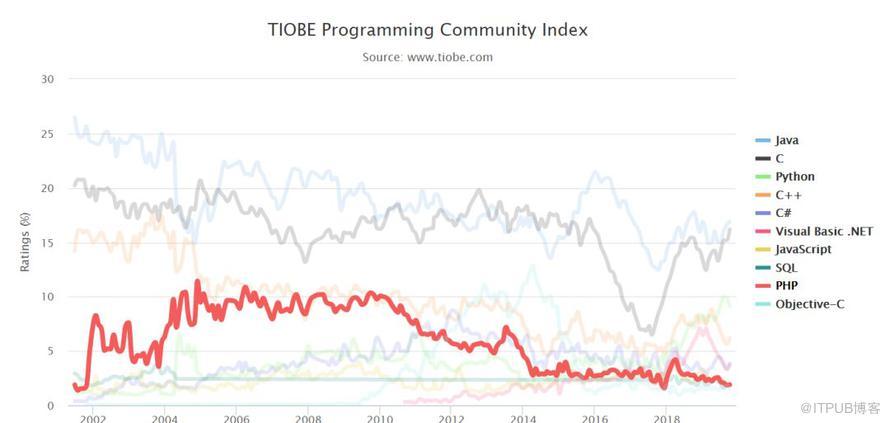 PHP 到底是不是宇宙第一?TIOBE 排行榜来证明!