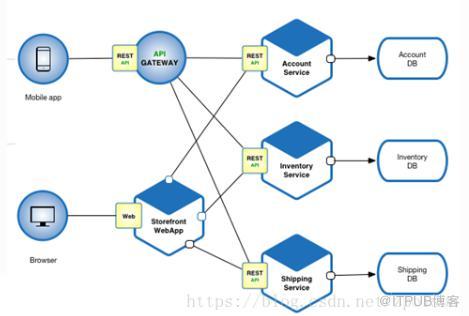 SOA架构和微服务架构的区别是什么?
