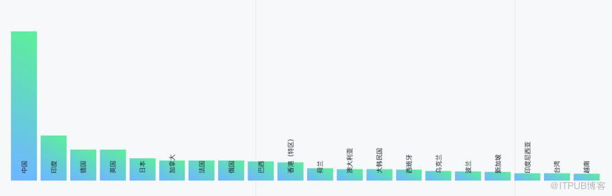 GitHub 2019 年度报告都说了什么?