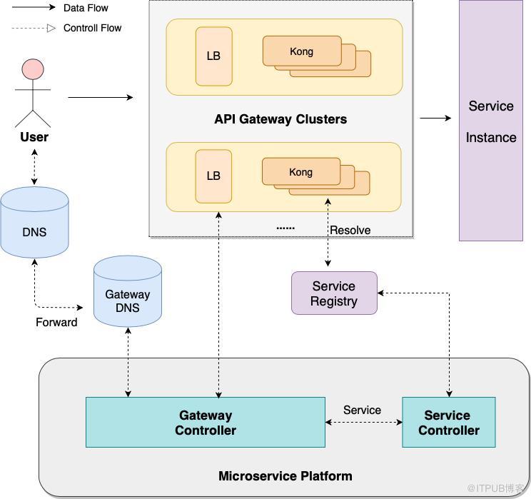 一站式入口服务|爱奇艺微服务平台 API 网关实战