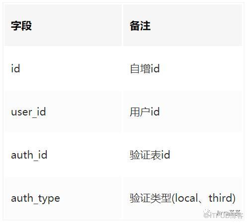 如何设计 QQ、微信、微博、Github 等等,第三方账号登陆 ?(附表设计)