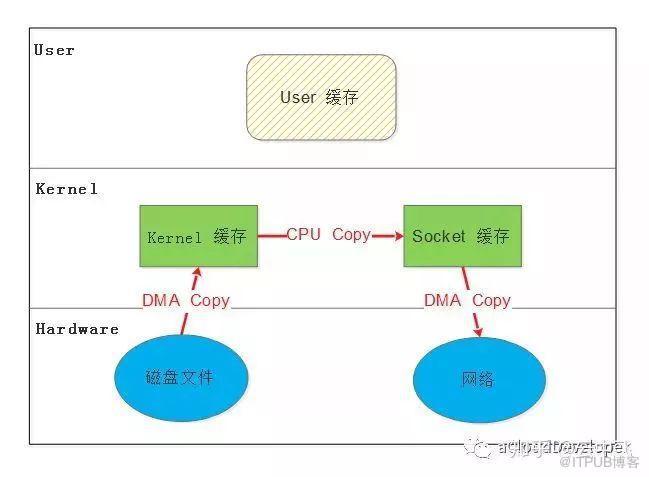 面试题:如何理解 Linux 的零拷贝技术?