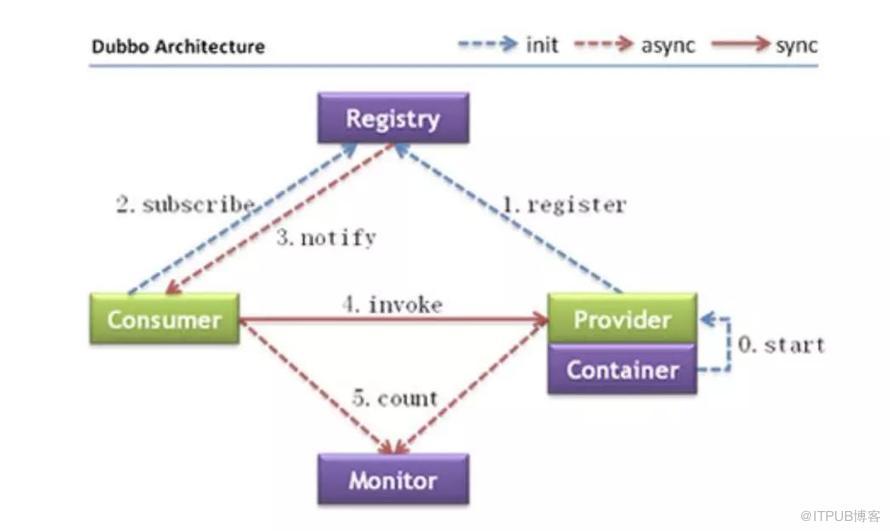Nacos 服务注册与发现原理分析