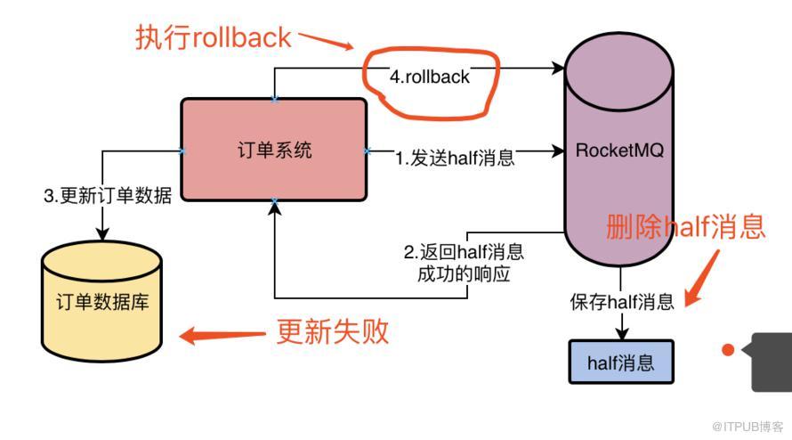 深入探究 RocketMQ 事务机制的实现流程,为什么它能做到发送消息零丢失?