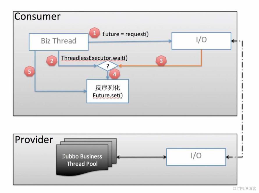 里程碑式 Dubbo 2.7.5 版本发布,性能提升30%,支持 HTTP/2、TLS、Protobuf等特性