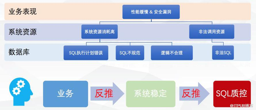 最佳实践:金融级企业研发中自动和智能SQL质量控制