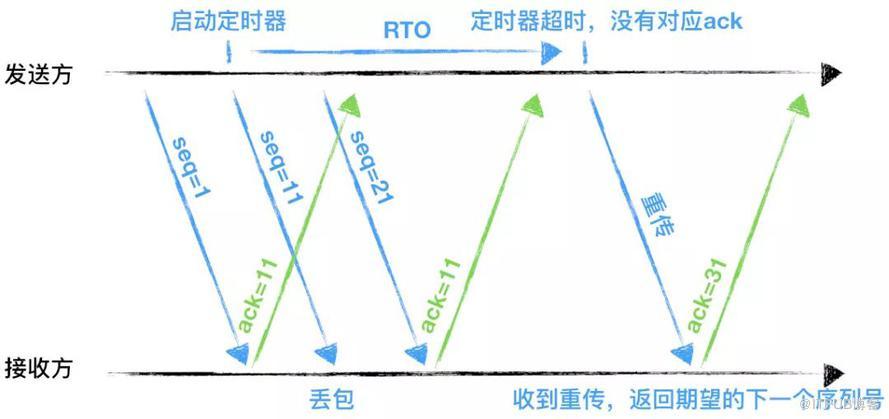 一文读懂 HTTP/1HTTP/2HTTP/3