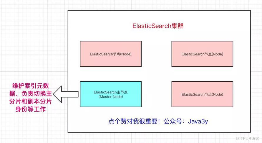 「扫盲」 Elasticsearch