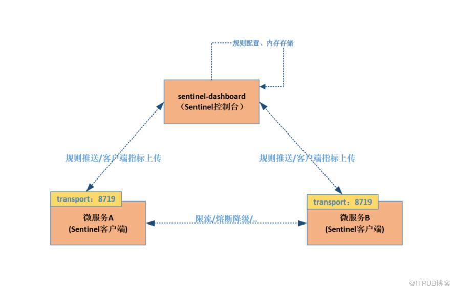 Spring Cloud微服务Sentinel+Apollo限流、熔断实战