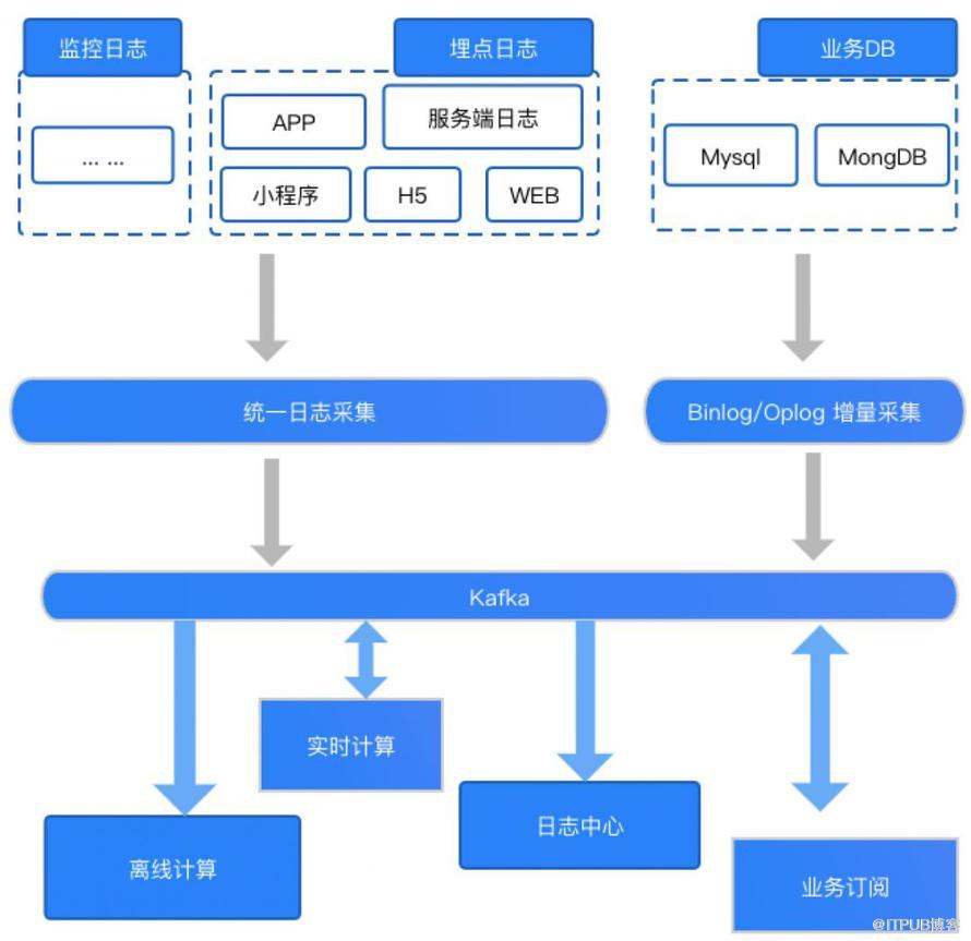 Kafka 集群在马蜂窝大数据平台的优化与应用扩展