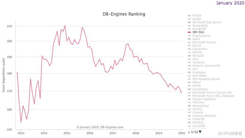020年1月DB-Engines