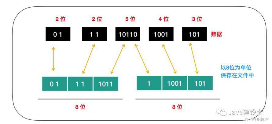一网打尽:Java 程序员必须了解的计算机底层知识!