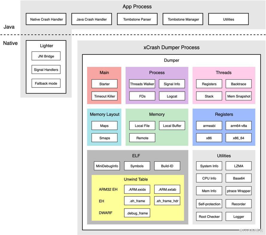 干货|安卓APP崩溃捕获方案——xCrash