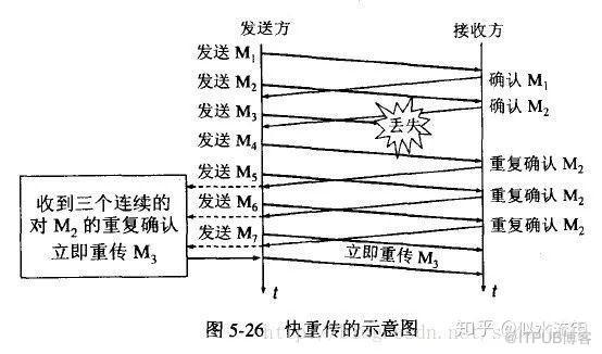 TCP之 流量控制与拥塞控制
