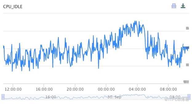 百度大规模时序数据存储(一)  监控场景的时序数据