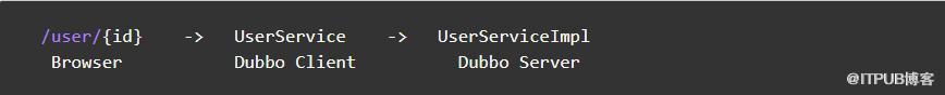 当Dubbo遇上Arthas:排查问题的实践