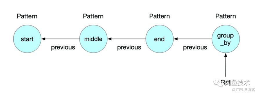 端智能系列文章|端侧如何实现实时CEP引擎