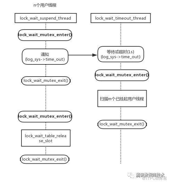 MySQL访问行更新慢、用户线程大量堆积竟是因为它