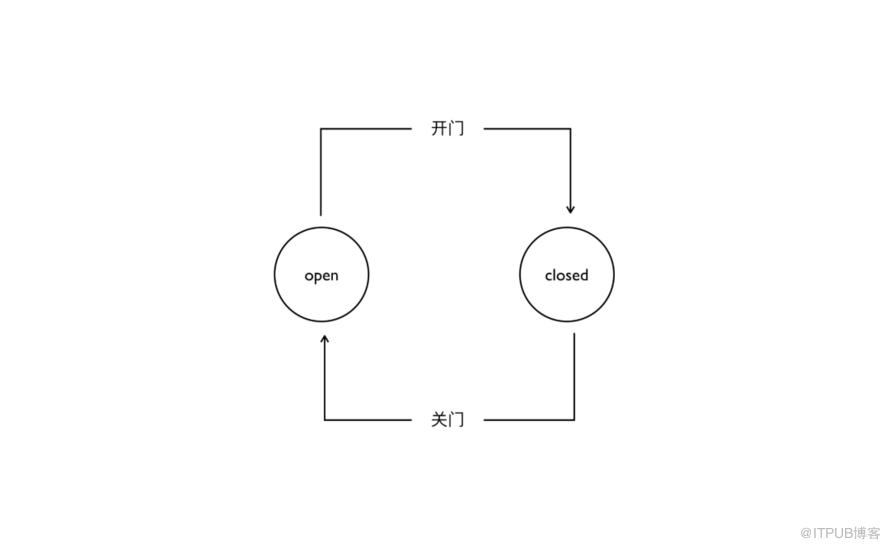 浅谈 CAP 和 Paxos 共识算法
