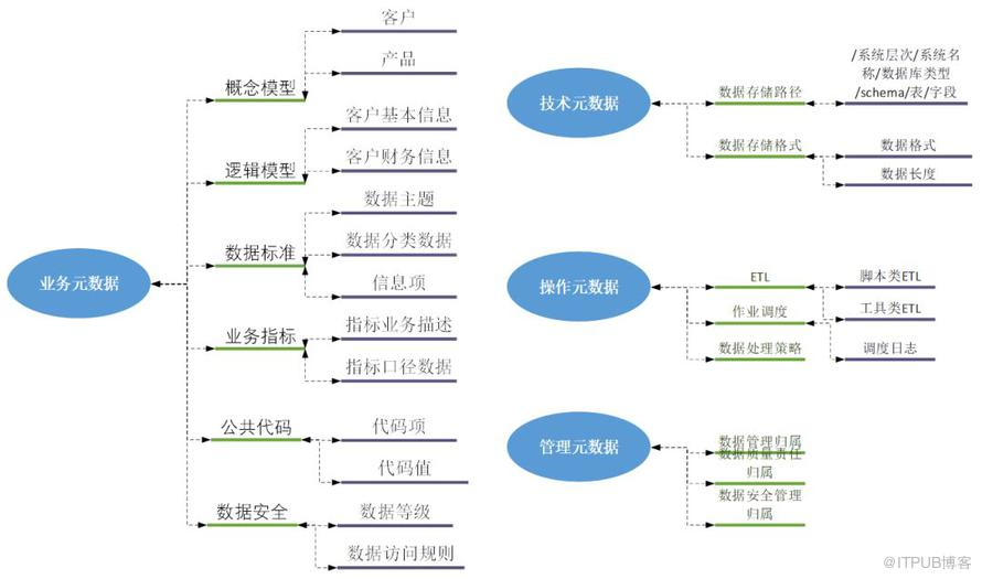 数据治理之元数据管理实践