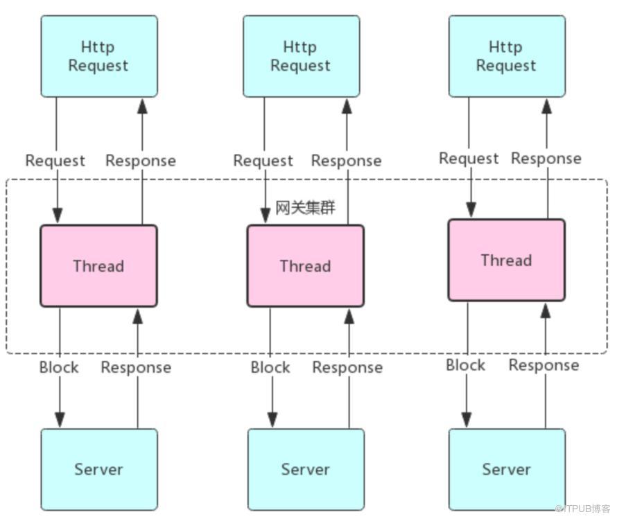 独家|微服务网关组件在金融的实践