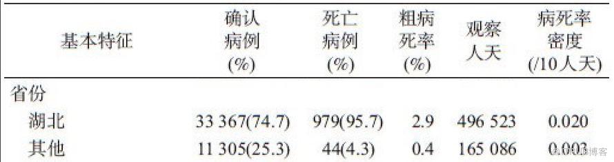 CCDC迄今最全新冠研究:7.2万病例,病死率2.3%,首曝3019名医务人员感染情况