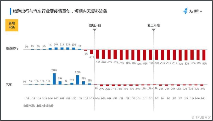 疫情期间全民上网图鉴:封城后,武汉内外的人们在线上做什么?