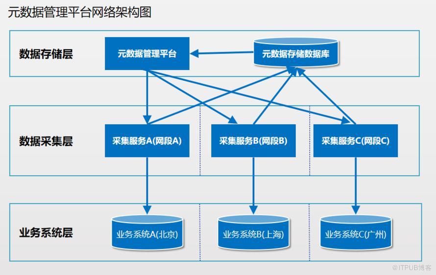 分布式及高可用元数据采集原理