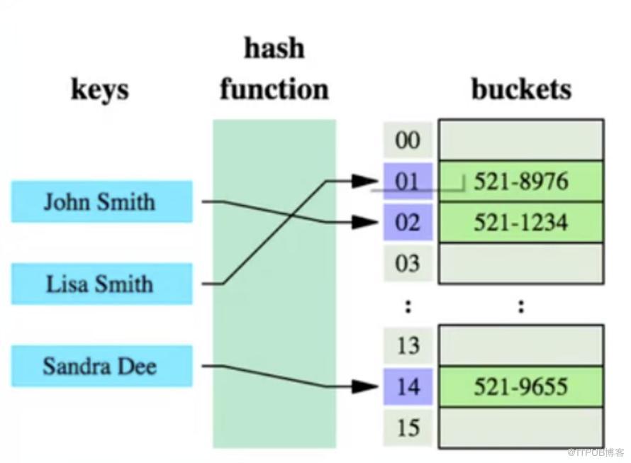深入理解 MySQL 索引底层原理