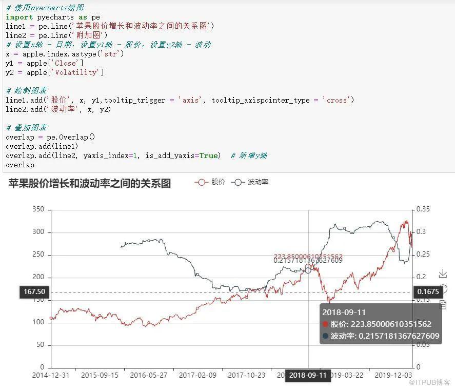 案例实战   美股熔断,A股跳水,金融数据分析和我有什么关系?-数字化转型