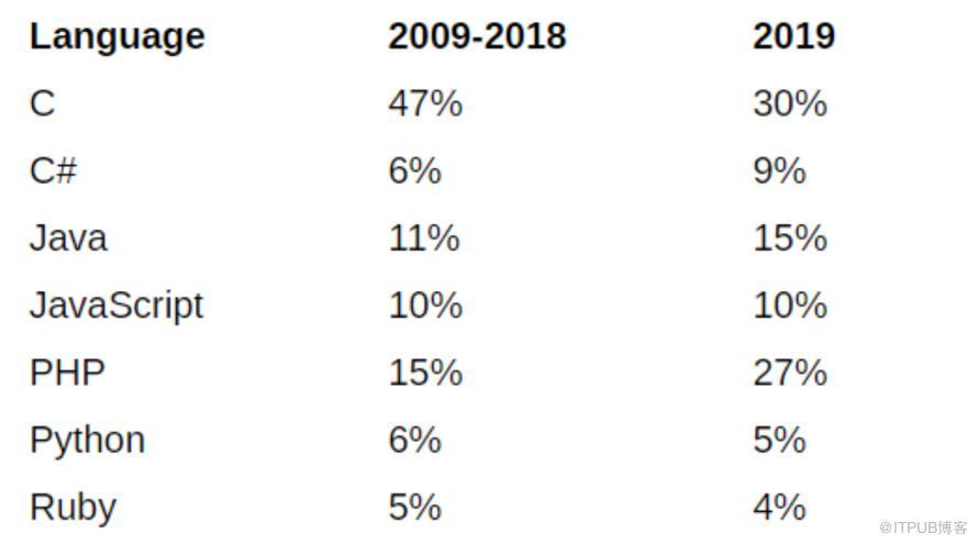 bug越找越多,19年开源项目中bug数量激增近50%