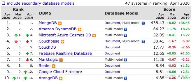 """020年4月数据库流行度排行:MySQL成事实王者,国产openGauss引期待"""""""