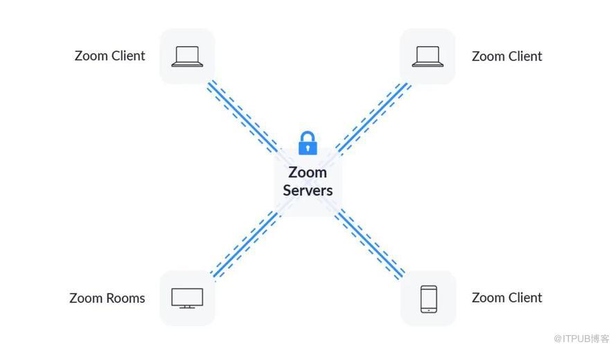 曝出漏洞、企业禁用、紧急声明:Zoom 一周里经历了什么?
