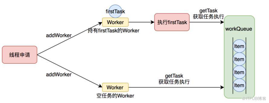 Java线程池实现原理及其在美团业务中的实践