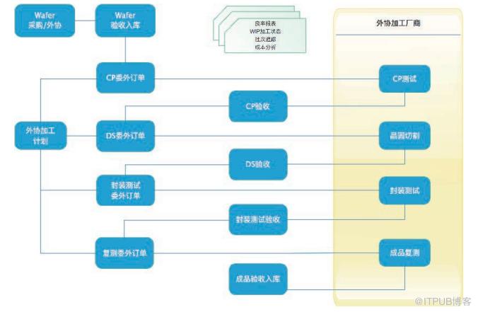 集成电路设计企业在创业期怎么选ERP系统