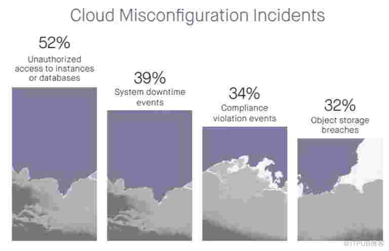 云的错误配置,云安全的一个主要风险