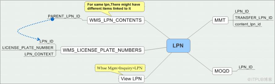 WMS LPN(License Plate Number)