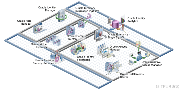 LDAP解决方案- Oracle Identity and Access Management