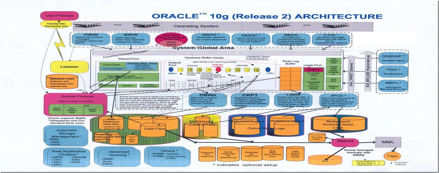 oracle_architecture21