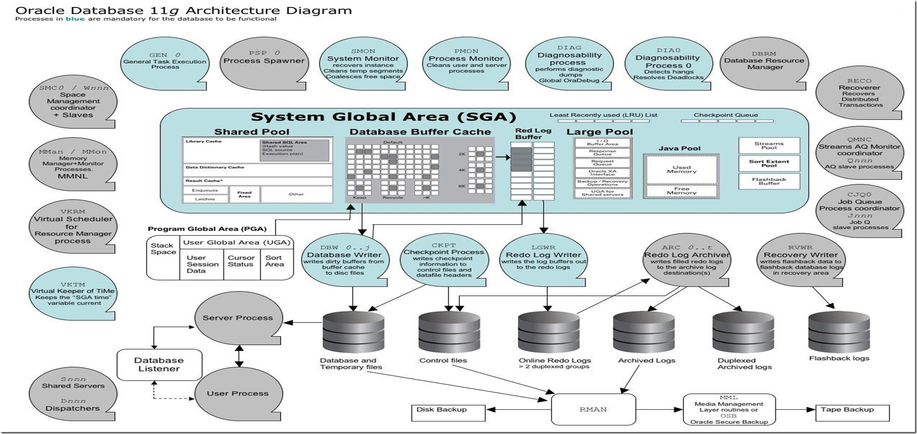 Oracle11gArchitecture01