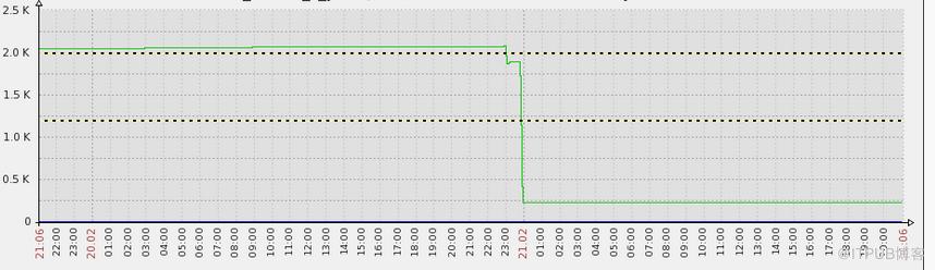 服务器进程异常的原因分析(第二篇)_ITPUB博客