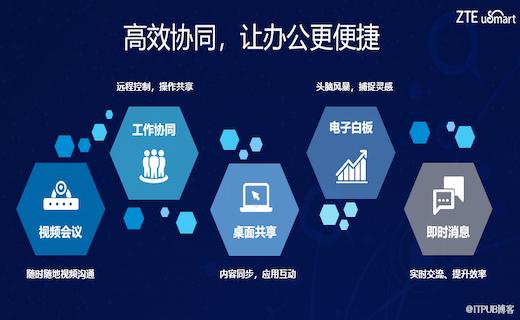 中兴通讯uSmart云电脑为协同办公注入5G新动能
