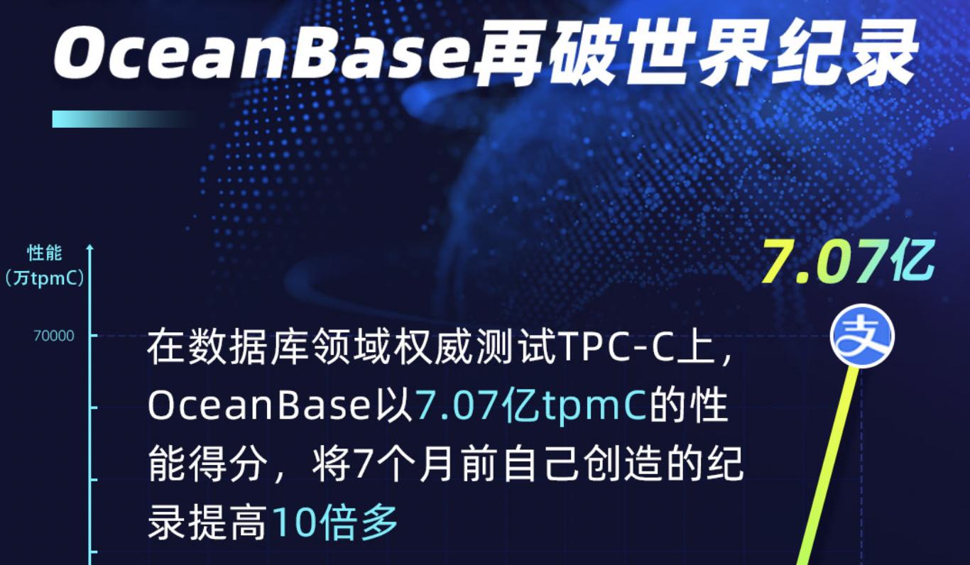 OceanBase二刷TPC-C,这次纪录很残暴