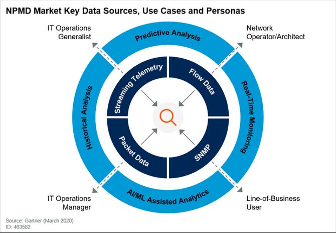 網絡性能監控和診斷市場指南(2020版)
